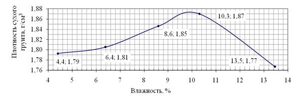 График зависимости плотности грунта от влажности