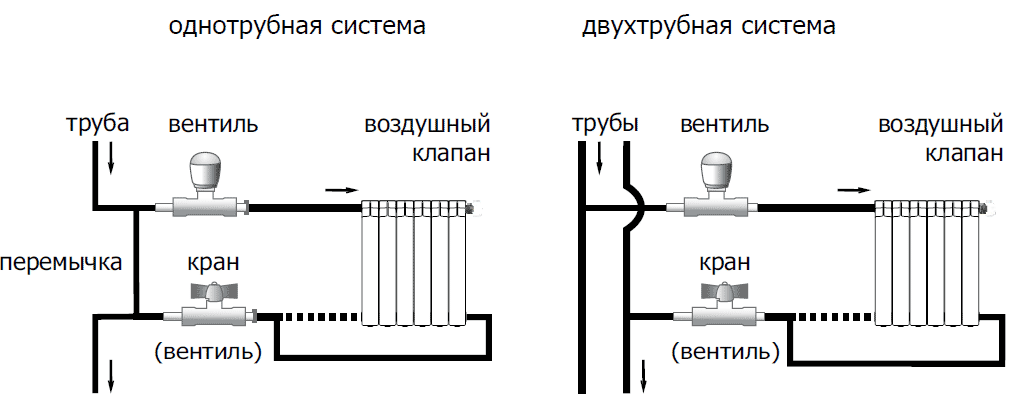 Система отопления: однотрубная и двухтрубная