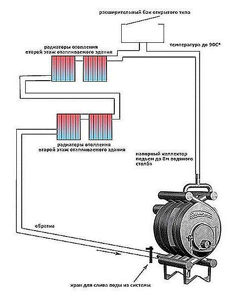 Схема отопления печью булерьян с водяным контуром