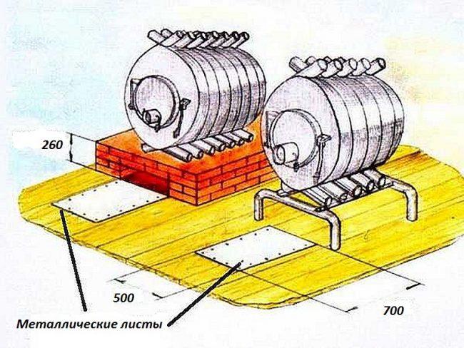 Правила установки печи буллерьян на полу