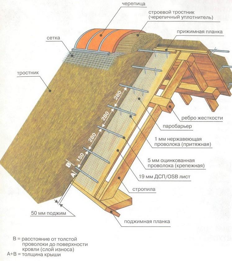Схема конструкции кровли