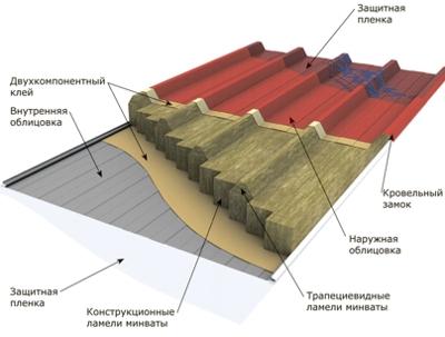 Trehslojnye_sjendvich-paneli_b.0C649C2EC8744CC9973313433D0C1960