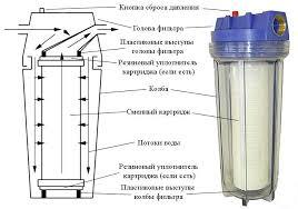 патронный фильтр