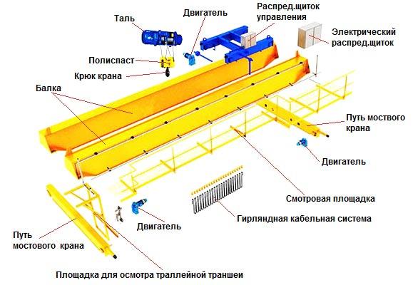 Конструкция мостового крана