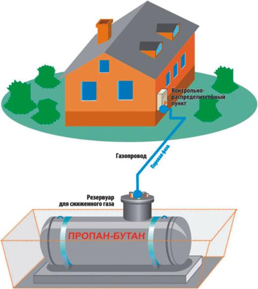 аавтономная газификация