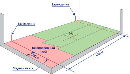 схема укладки антистатического линолеума