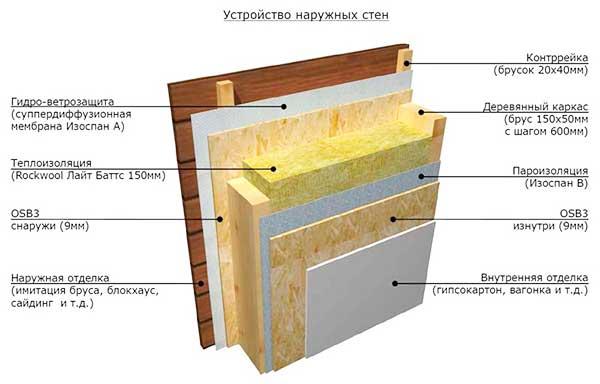 теплоизоляция стен каркасного дома