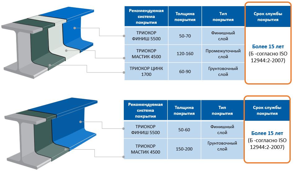 антикоррозионные покрытия для металлоконструкций
