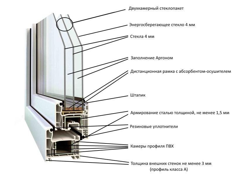 внутреннее устройство пластикового окна