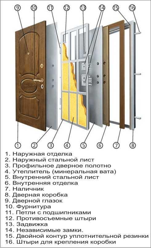 конструкция взломостойкой двери