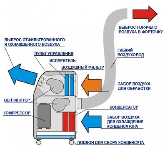конструкция мобильного кондиционера