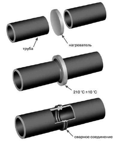 Сварка полиэтиленовой трубы