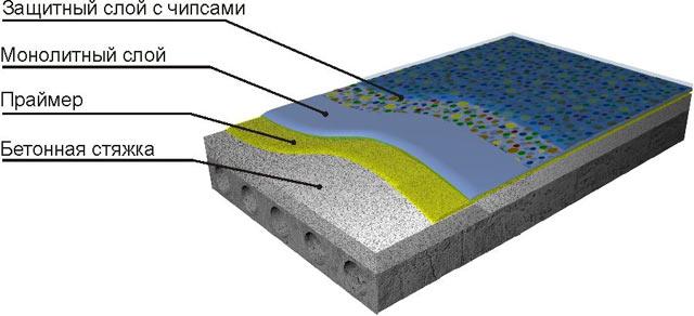 структура полиуретанового пола